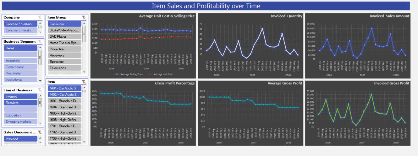 ax013-jet-enterprise-item-sales-and-profitability-over-time-v1.6