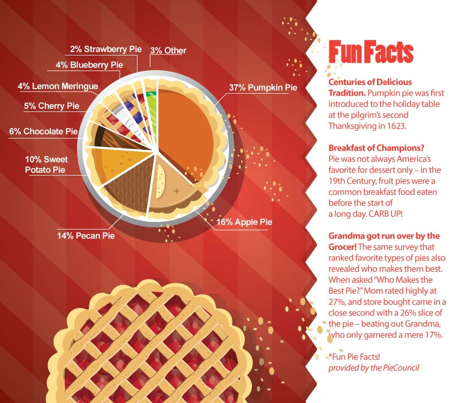 fun-facts-about-pie