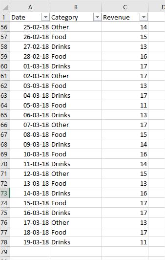 Sales Dataset
