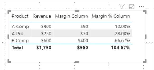 Power BI Margin Column Table