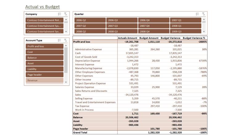 Ax007 Enterprise Actual Vs Budget V1.9