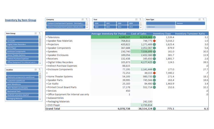 Ax018 Enterprise Inventory Turnover V1.9