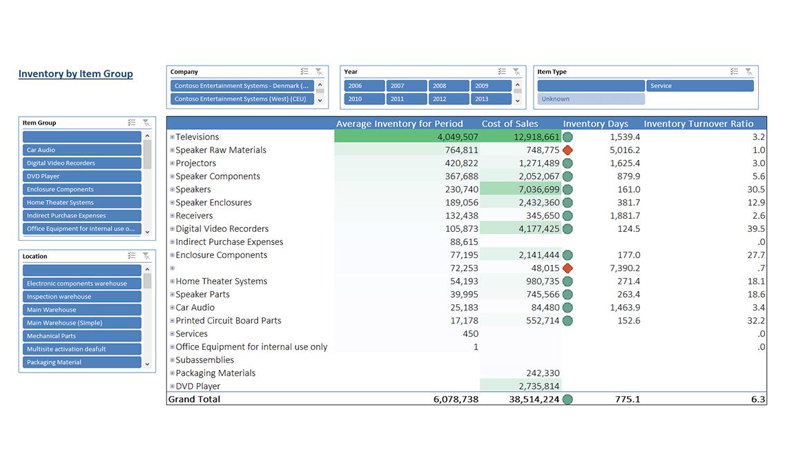 Ax018 Enterprise Inventory Turnover V1.9