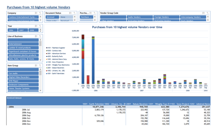Ax020 Enterprise Purchases From Top 10 Vendors V1.9