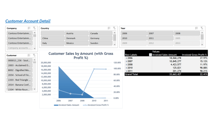 Ax026 Enterprise Customer Account By Sales V1.9