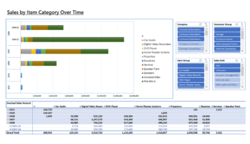 Ax028 Enterprise Sales By Item Category Over Time V1.9