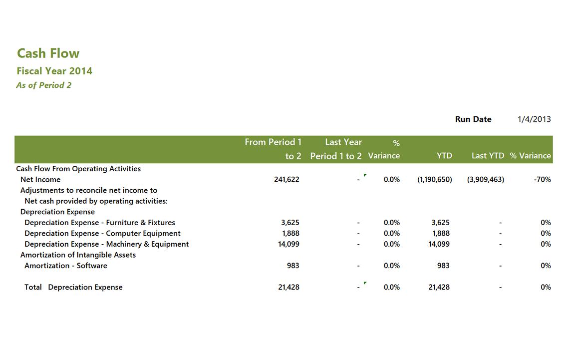 Gp022 Professional Gl Cash Flow