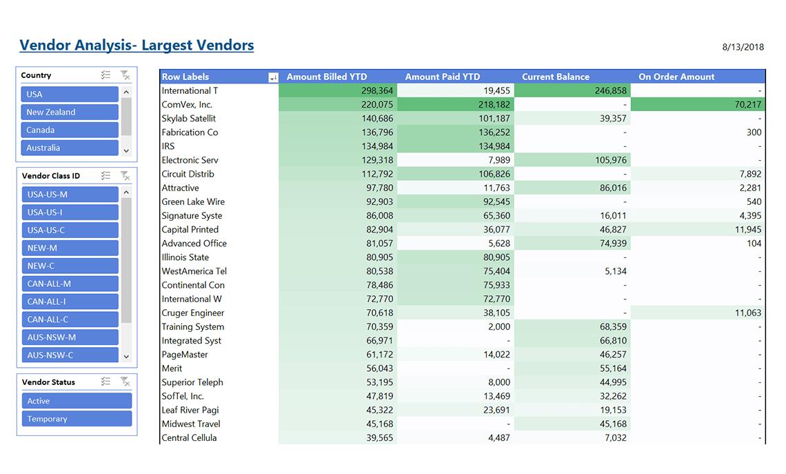 Gp039 Vendor Analysis