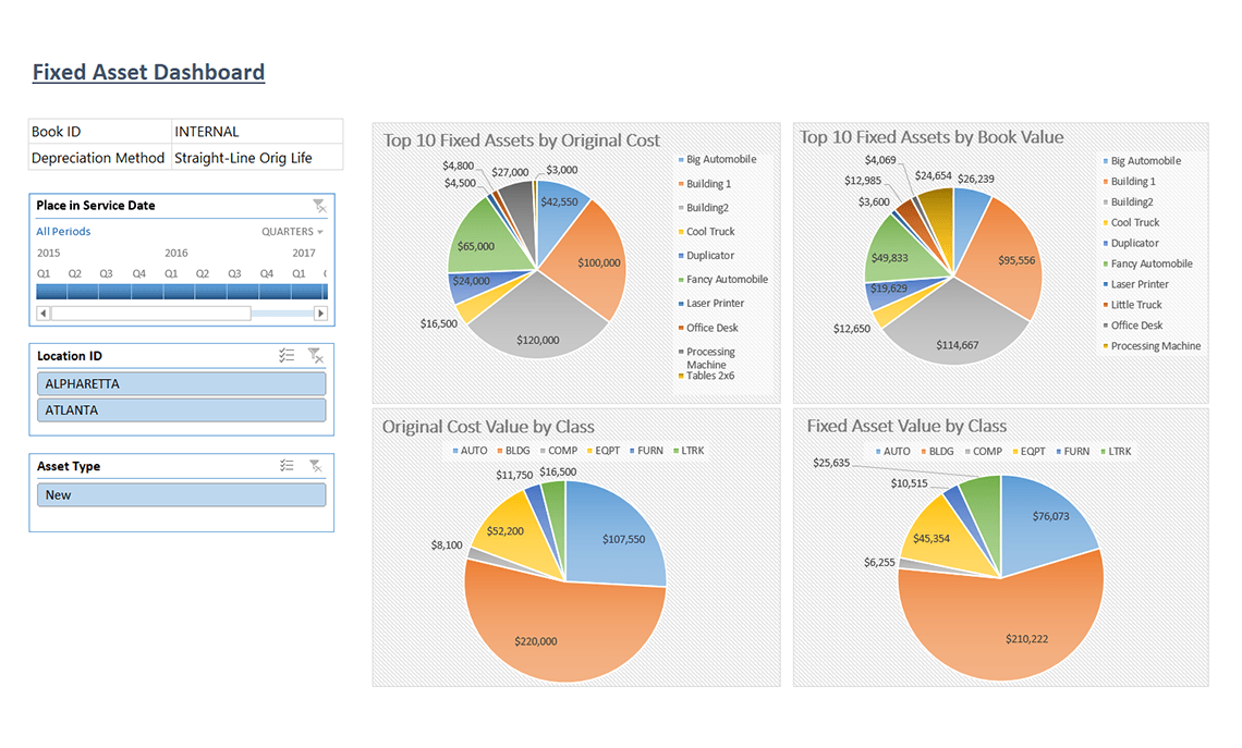 Gp040 Fixed Asset Dashboard