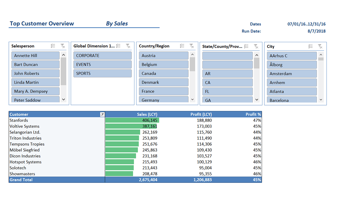 Nav001 Top Customer Overview