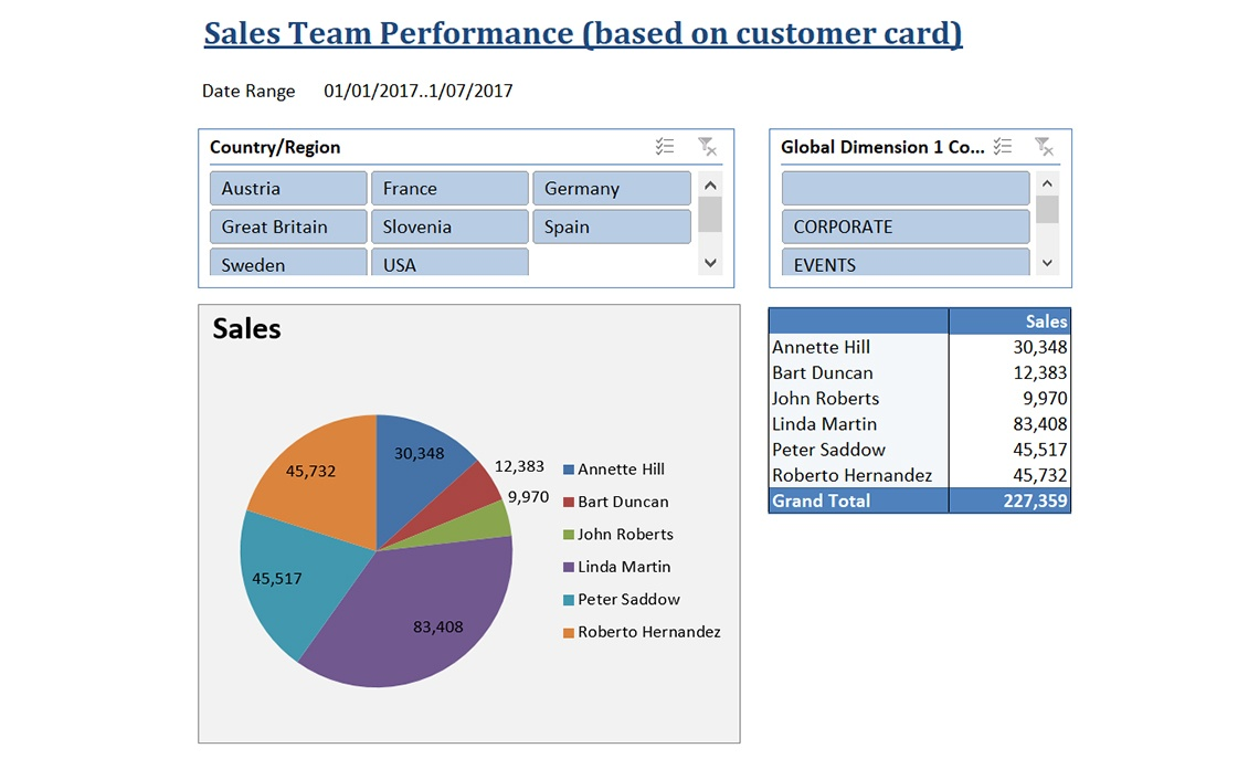 Nav004 Overview Of Salesperson Performance
