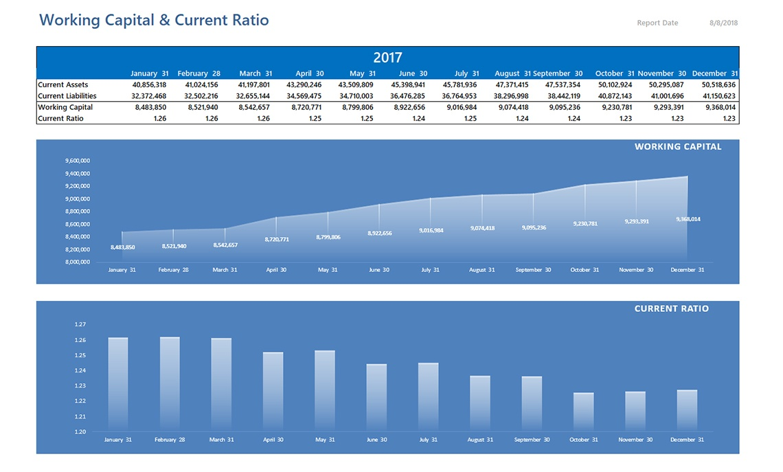 Nav011 Working Capital And Current Ratio
