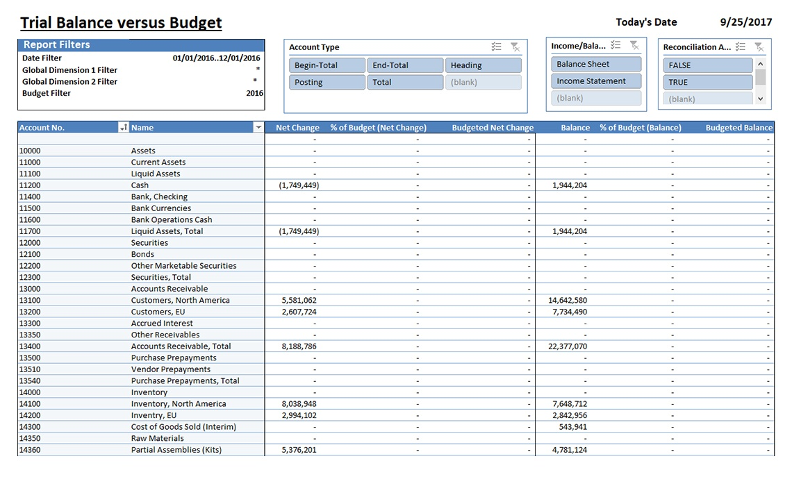 trial balance vs budget