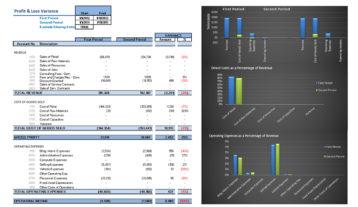 Nav015 Profit And Loss Variance