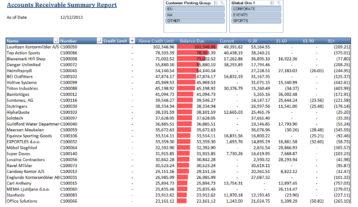 Nav017 Accounts Receivable Summary