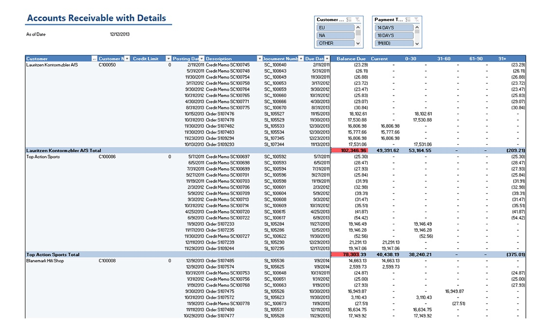Nav018 Accounts Receivable With Details