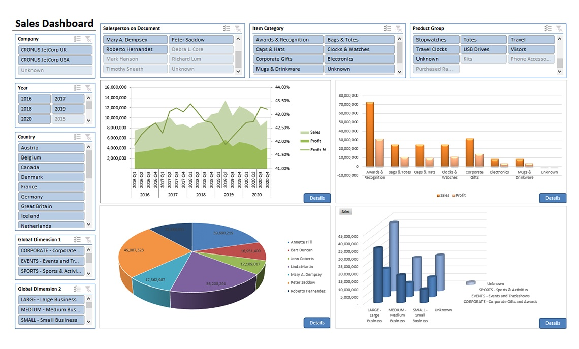 Sales Dashboard Jet Global