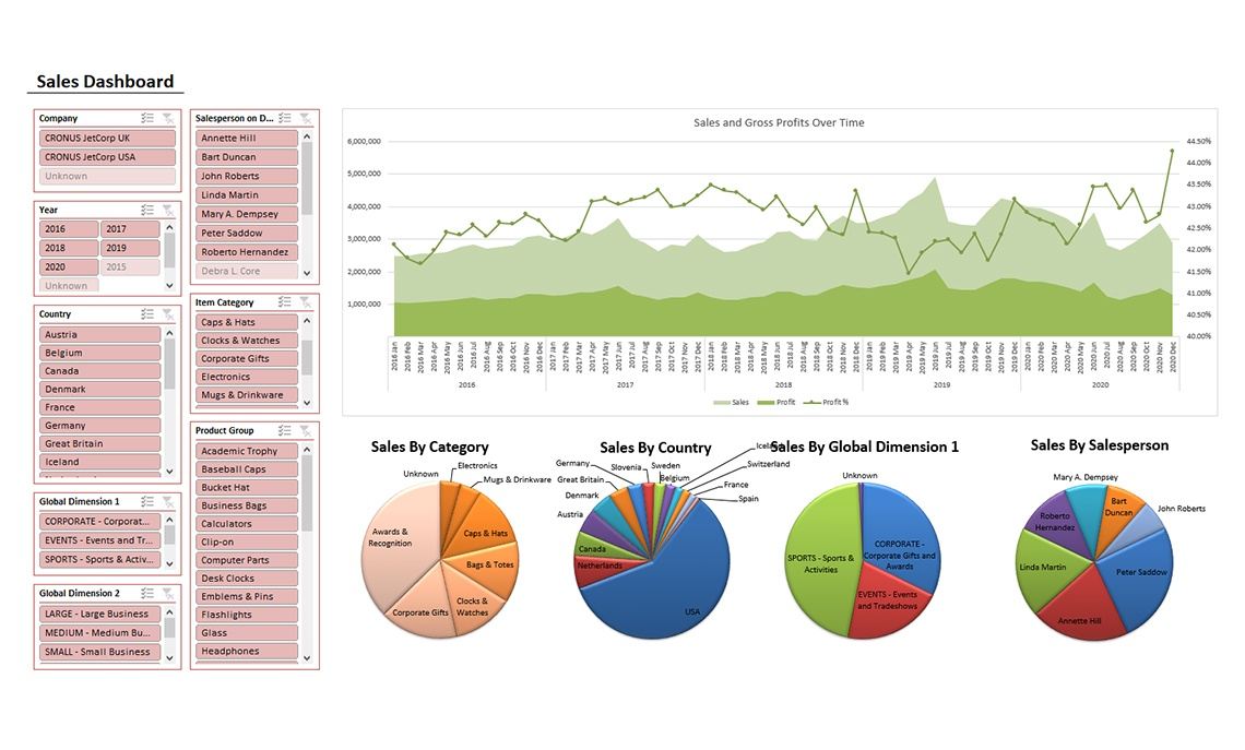 Nav034 Enterprise Sales Dashboard Ii V4.0
