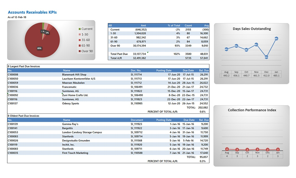 Nav051 Professional Accounts Receivable With Kpis