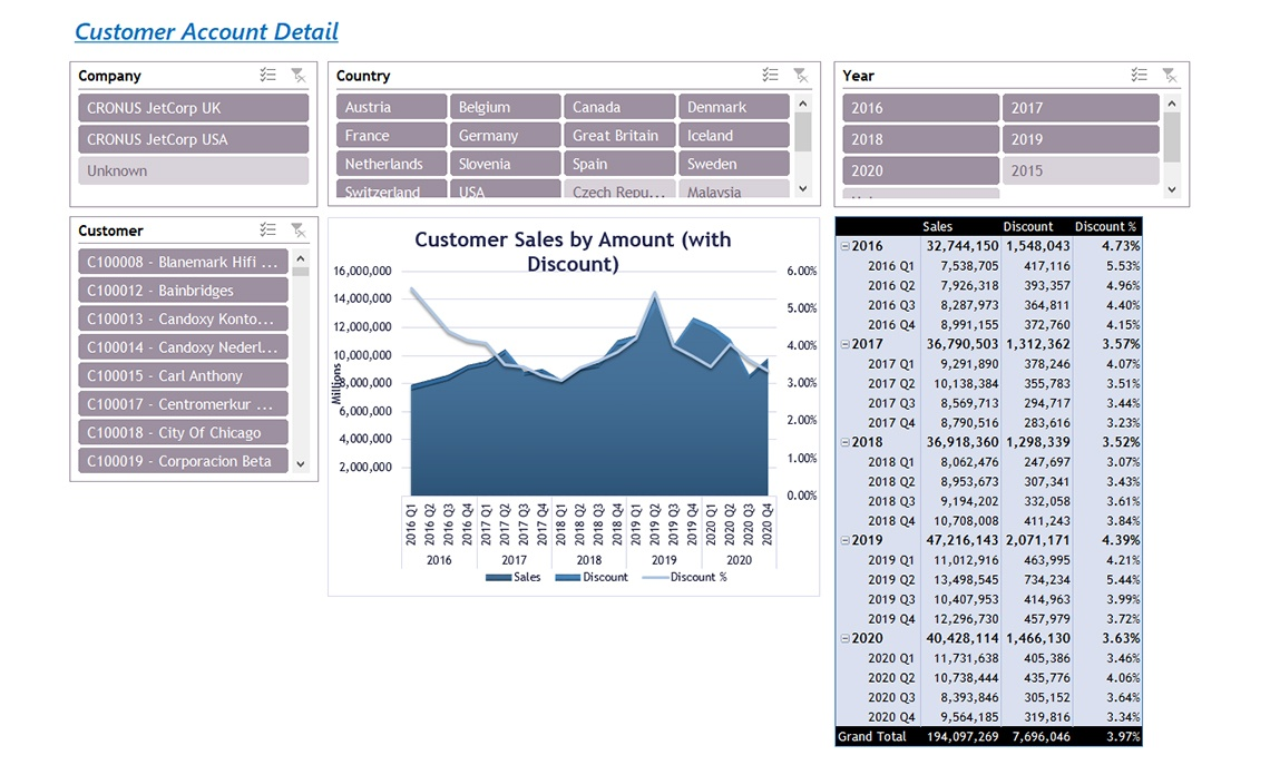Nav052 Enterprise Customer Account By Sales V4.0