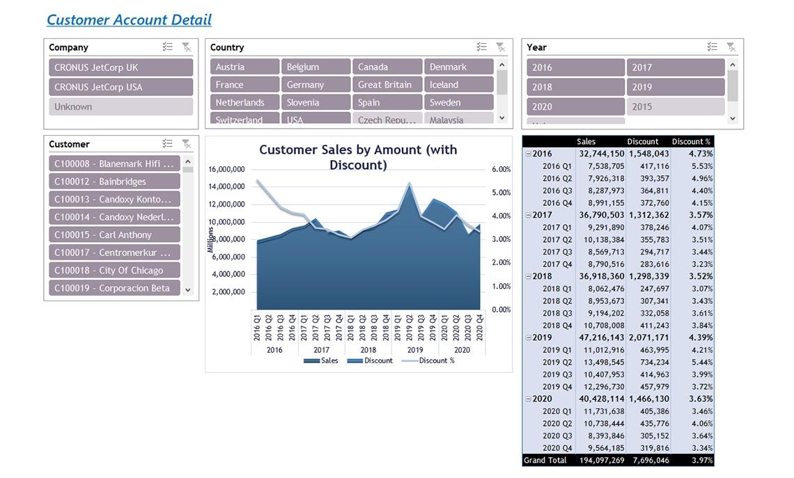 Nav052 Enterprise Customer Account By Sales V4.0