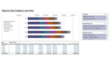 Nav056 Enterprise Sales By Item Category Over Time V4.0