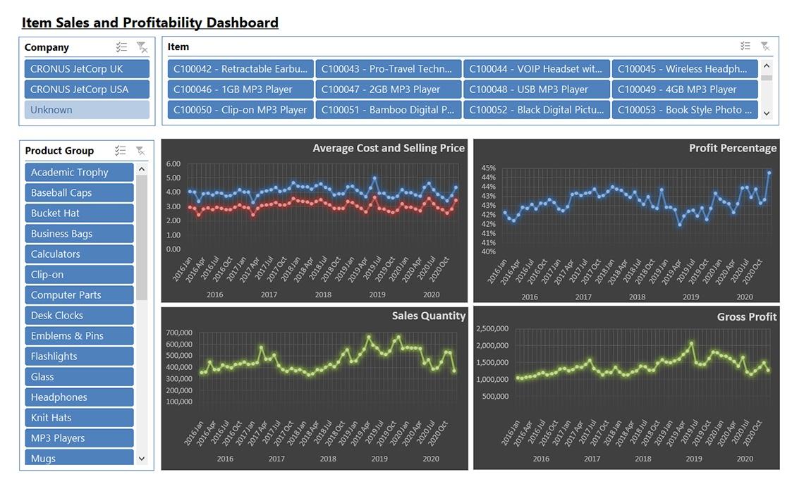 Nav059 Enterprise Item Sales And Profitability V4.0