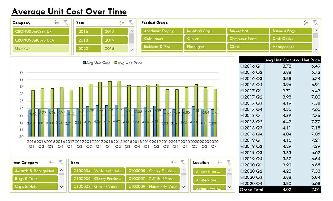 Nav064 Enterprise Avg Unit Cost Over Time V4.0