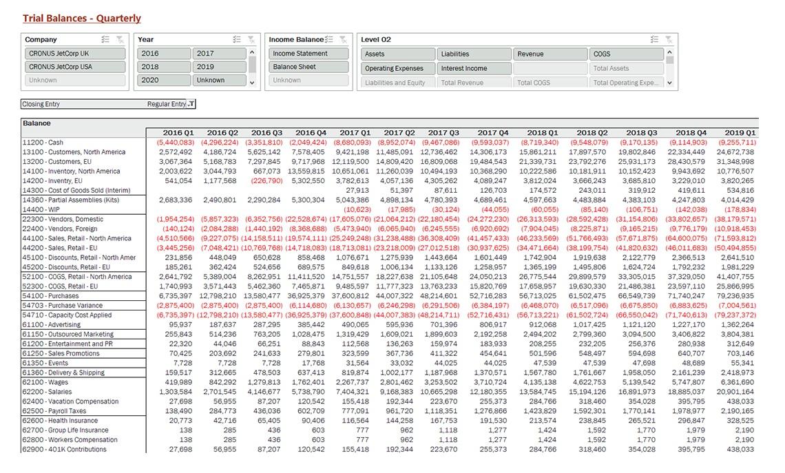 Nav065 Enterprise Trial Balances By Quarter V4.0