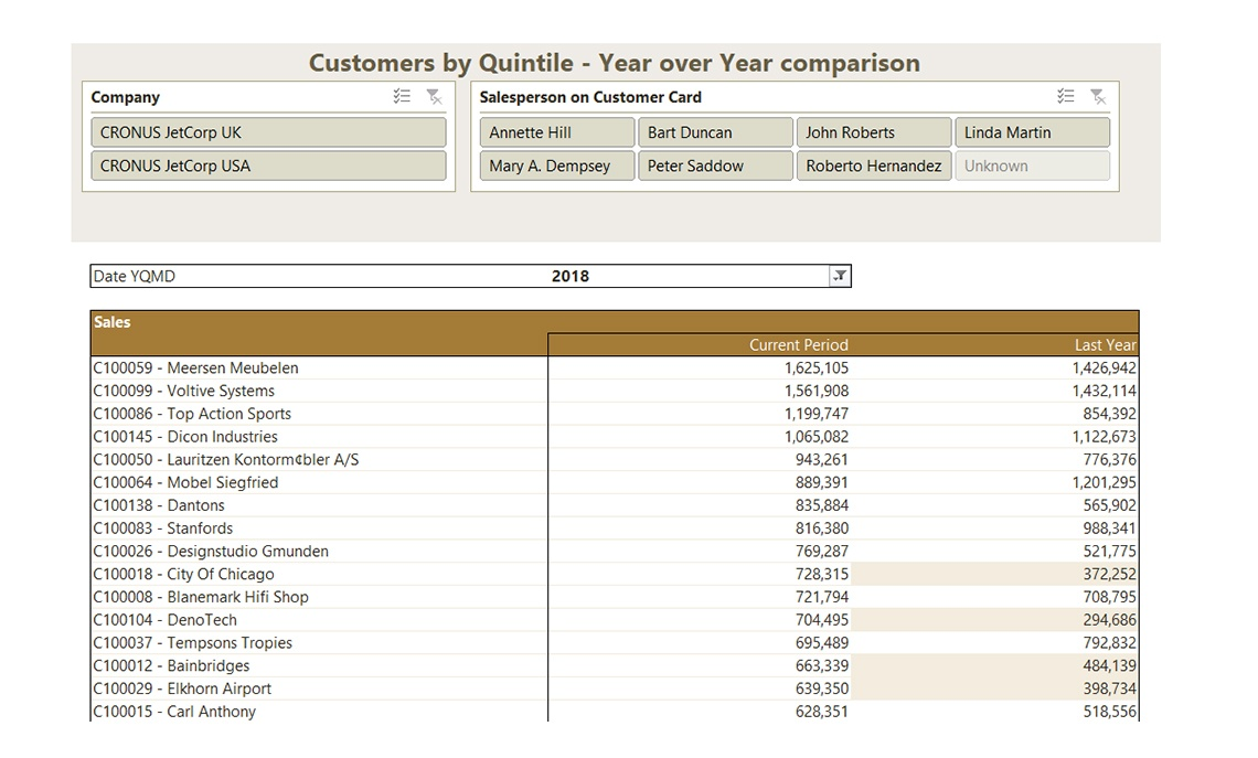 Nav071 Enterprise Customers By Quintile V4.0