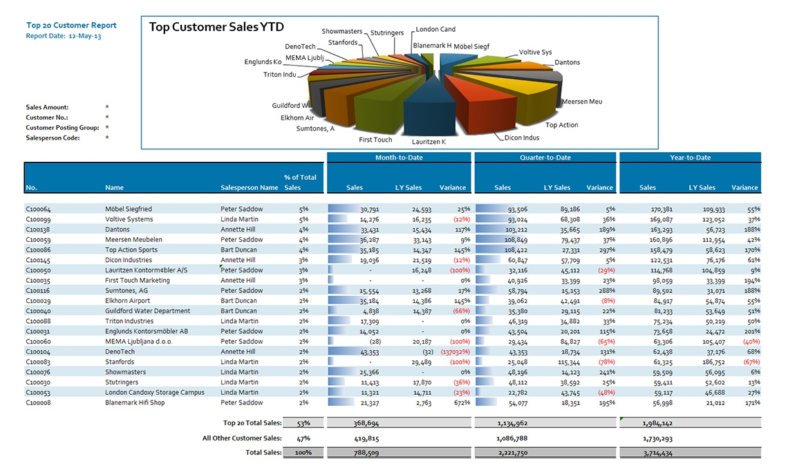 Top Customer Sales Analysis Jet Global