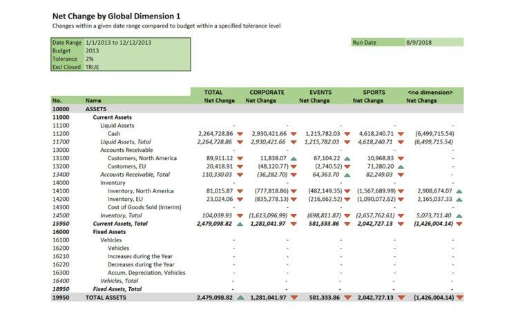 Nav092 Net Change By Global Dim