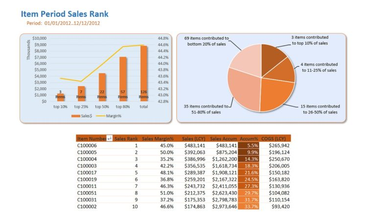 Nav094 Item Sales Rank Contribution