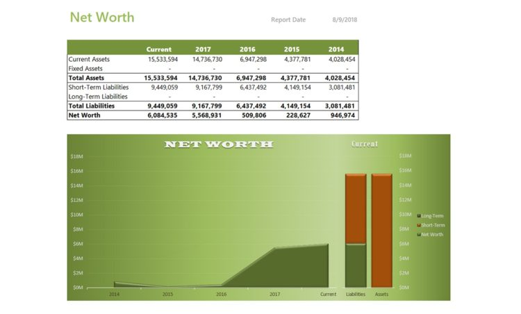 Nav096 Net Worth By Year