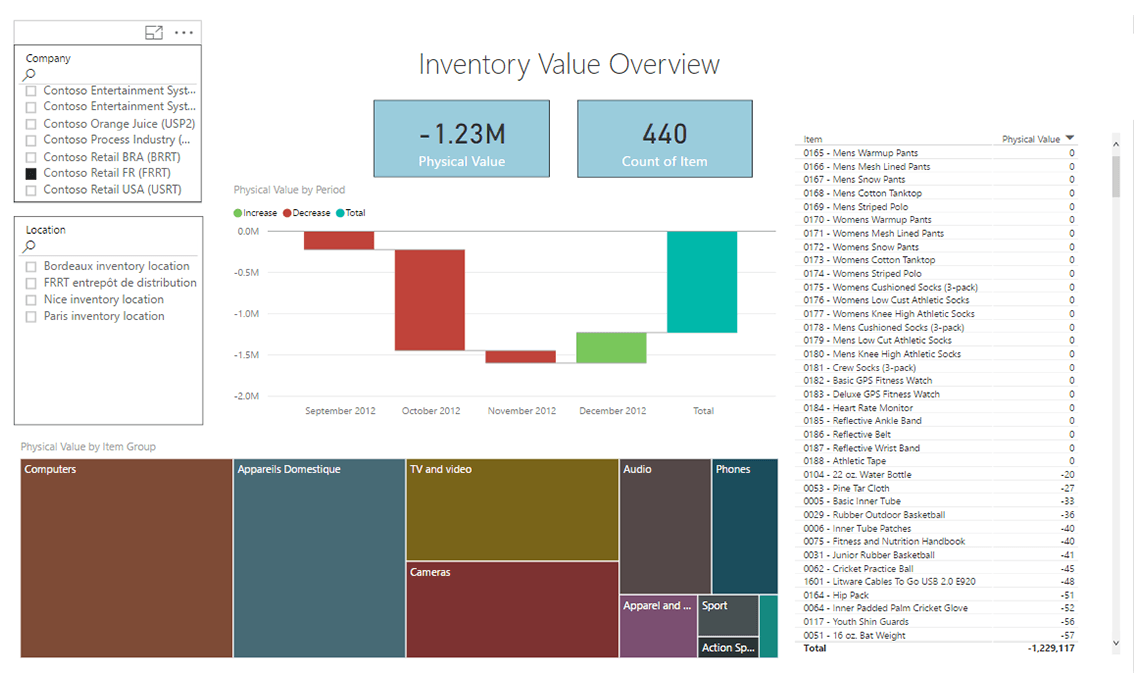 Axpbi03 Inventory Import