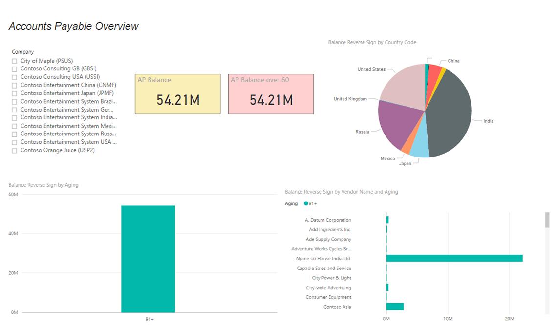 Axpbi04 Accounts Payable Import