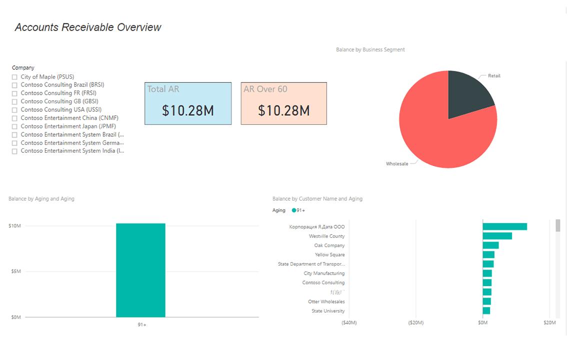 Axpbi05 Accounts Receivable Import