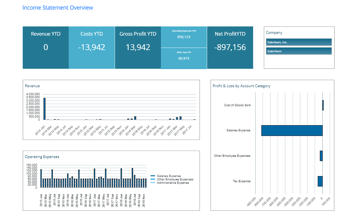 Gp Finance Dashboard