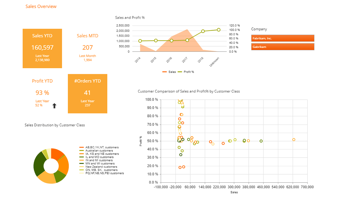Gp Sales Dashboard