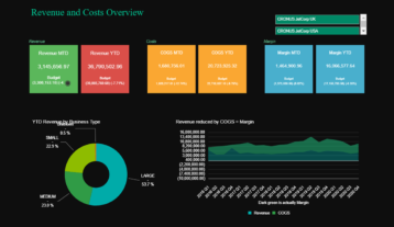 Nav Finance Revenue Dashboard
