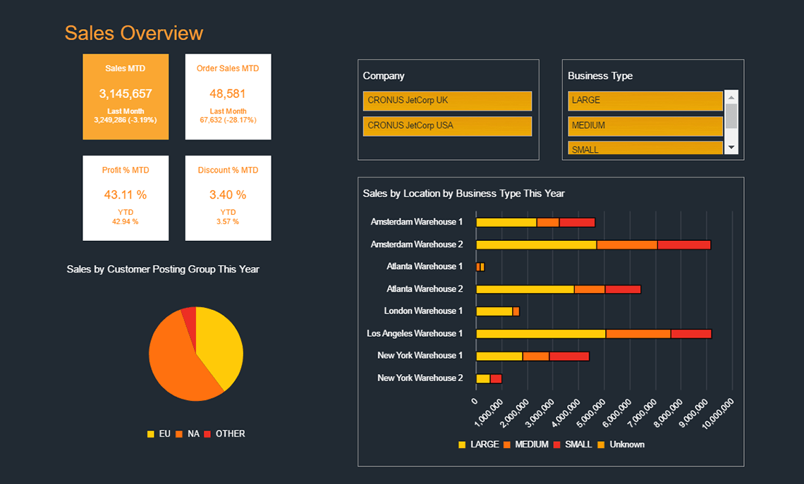 Nav Sales Overview Dashboard