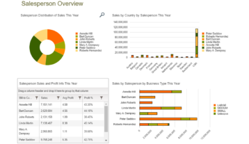Nav Sales By Salesperson Dashboard