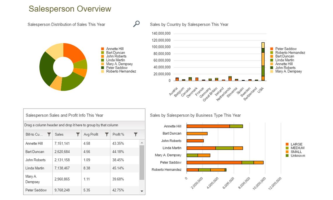 Nav Sales By Salesperson Dashboard
