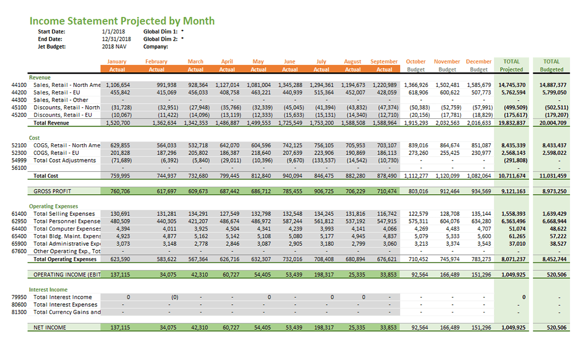 Nav108 Jet Budgets Income Statement Projected By Month