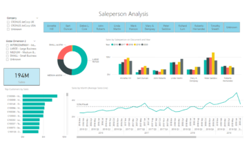 Navpbi17 Sales By Salesperson Live