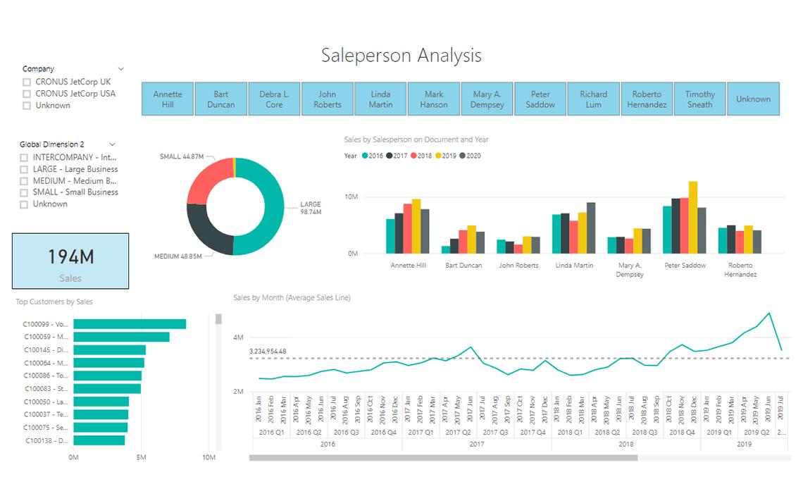 Navpbi17 Sales By Salesperson Live