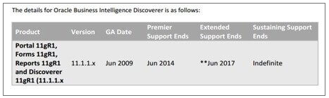 Oracle Discoverer Replacement Alternatives Timeline