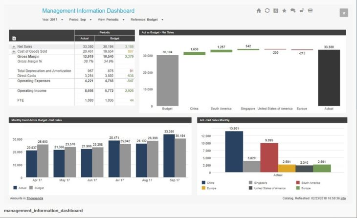 Management information dashboard.