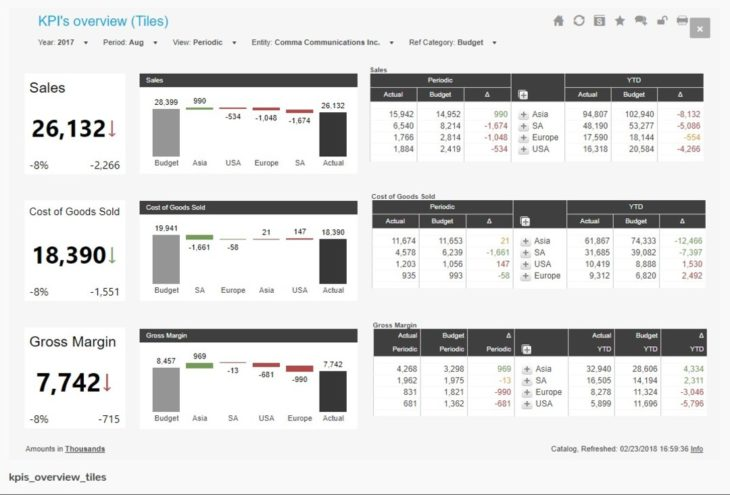 KPI's overview dashboard.