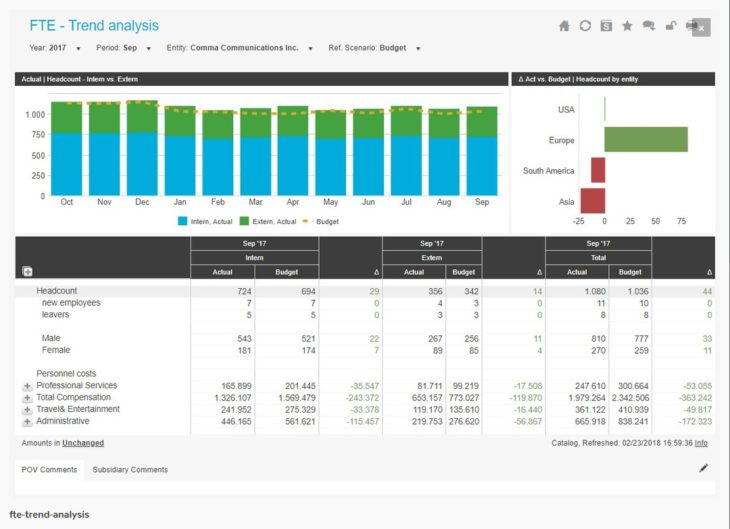 FTE trend analysis dashboard.